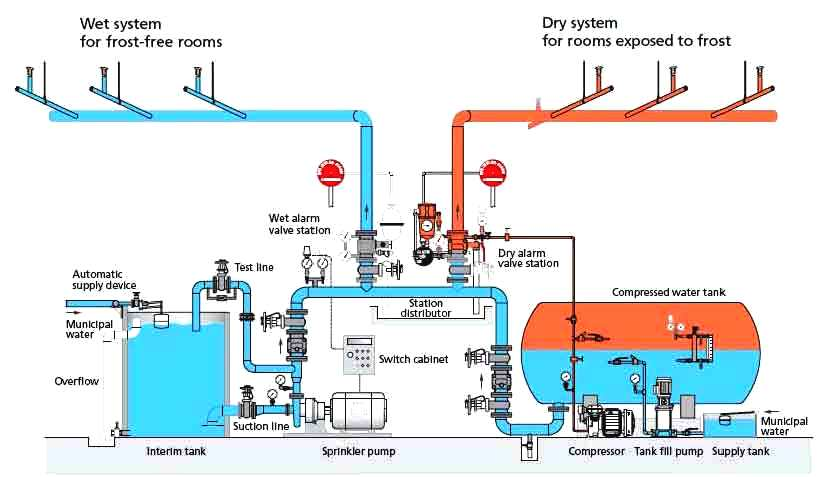 Sprinkler system design for fire fighting security sistems